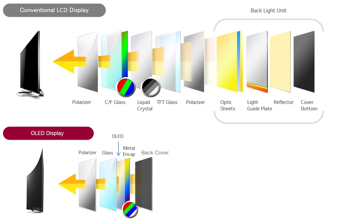 The structure of OLED panel