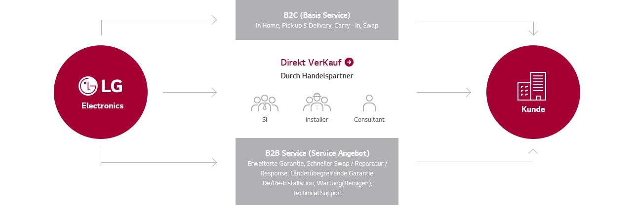 This is an Image to describe General Warranty Service of LG Electronics. B2C (Basic Service) is providing services as In Home, Pick up & Delivery,  Carry – In, and Swap, also B2B(Service Offering) is providing Extended Warranty,  Quick Swap, Repair, Response, and  Multinational Warranty.