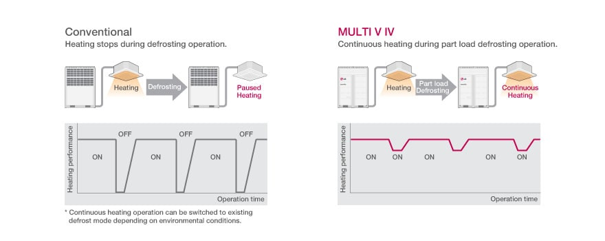 Continuous Heating Operation in Defrost