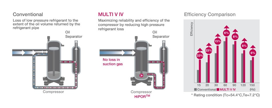HiPOR™ (High Pressure Oil Return)