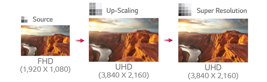 Up-Scaling and Super Resolution