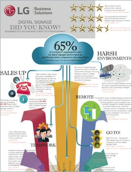 Infographic • Digital Signage