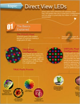 Infographic • Direct View LEDs