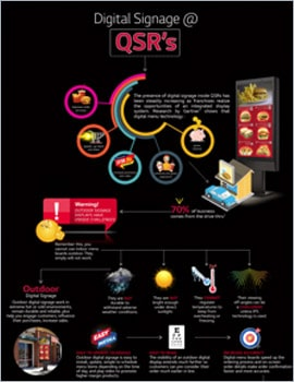 Infographic • Digital Signage at QSRs
