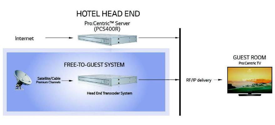 TYPICAL FTG Pro:Centric PCS400R INSTALLATION1
