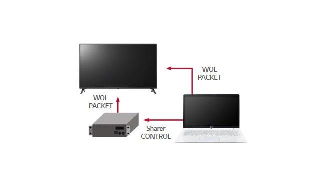 WOL - Wake on LAN -- LG   Enter Computers