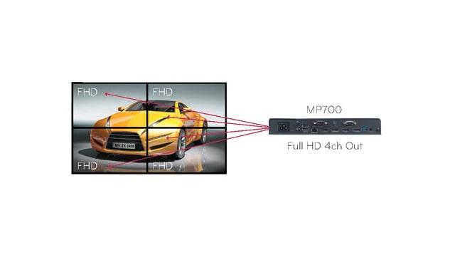 2X2 VIDEOWALL AT FULL HD RESOLUTION PER DISPLAY