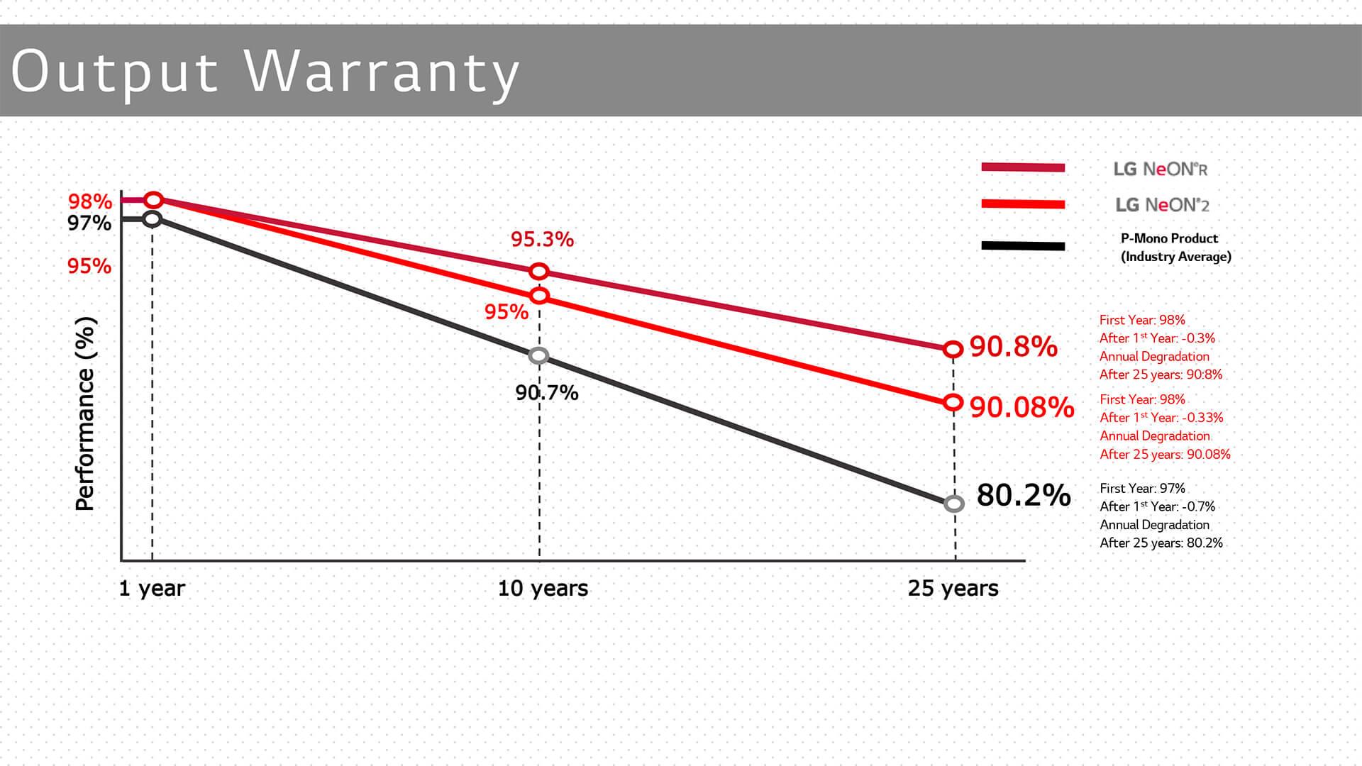 LG Solar: Warranty