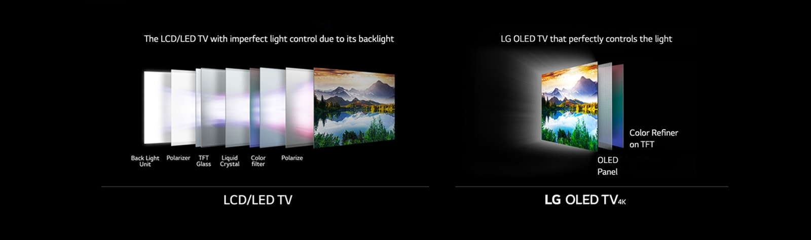 LCD/LED TV-The LCD/LED TV with imperfect light control due to its backlight, Back light Unit, Polarizer, TFT Glass, Liquid Crystal, Color filter, Polarize. LG OLED TV 4K: LG OLED TV that perfectly controls the light, Color Refiner on TFT - OLED Panel