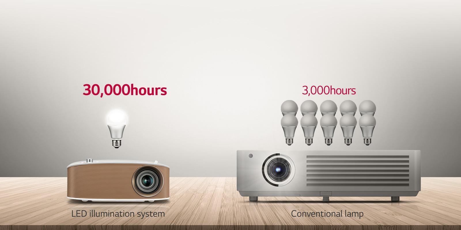 Lg minibeam nano 130 lumen hd lcos pico projector ph150g b amp h - 30 000 Hours Of Entertainment