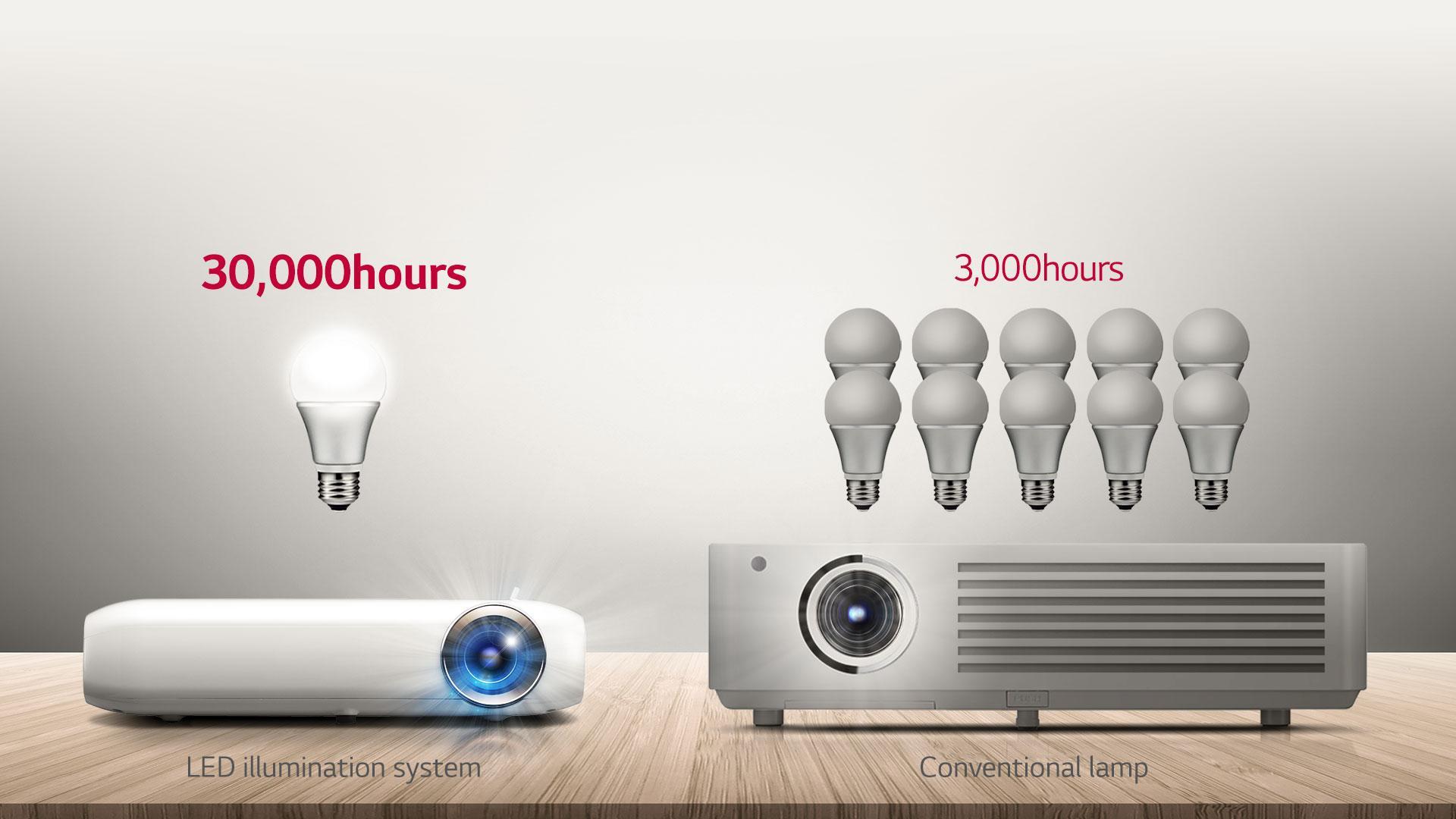 Led 1000 Lg Year Wxga Warranty Lumens Projector1 Pw1000 Minibeam Official QedBrCxoW