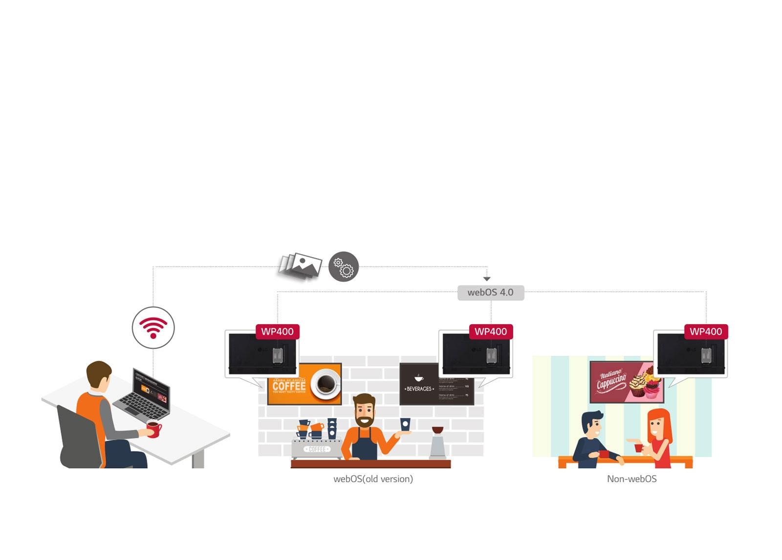 Upgrade to the webOS 4.0 Smart Signage Platform1