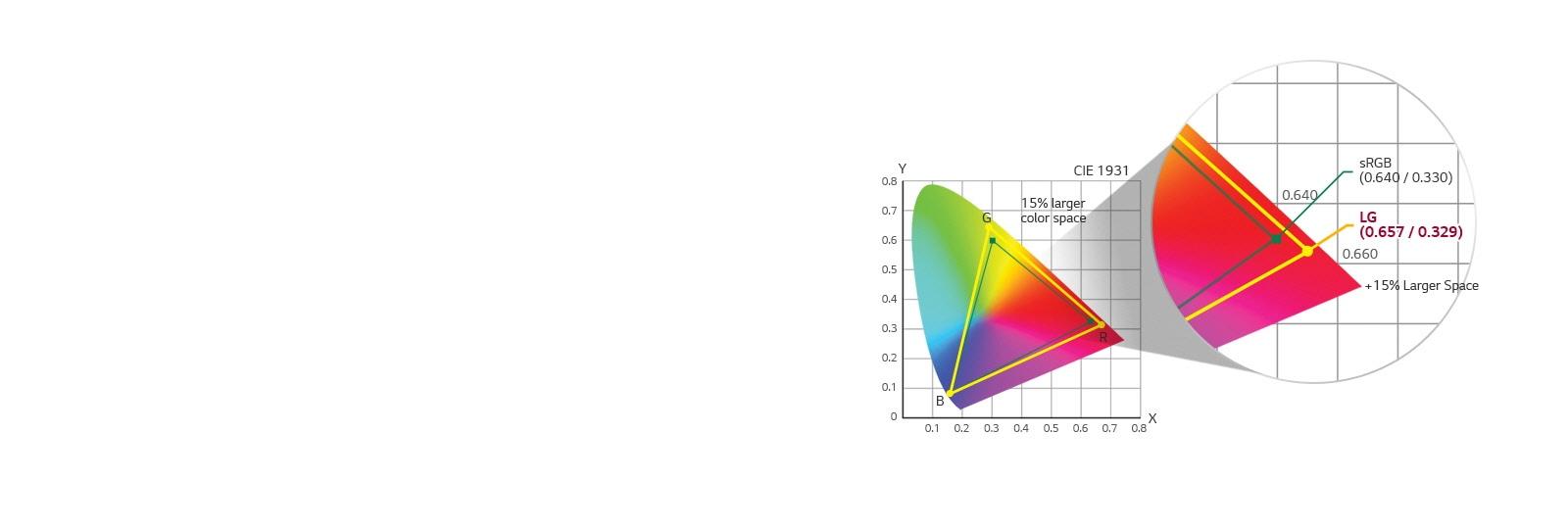 sRGB 115% (Area), Over 99% (Coverage)1