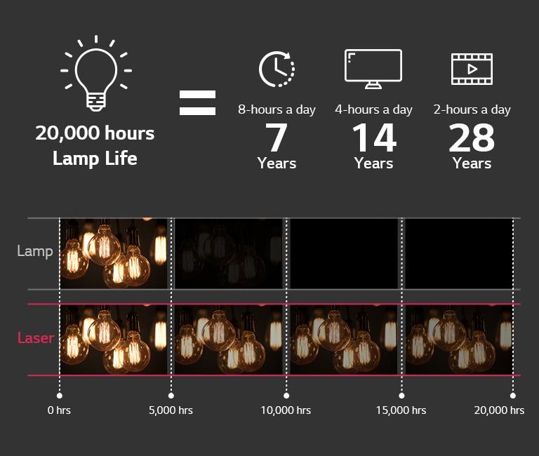 LG ProBeam 4K Laser Projector 20,0000 Hrs life