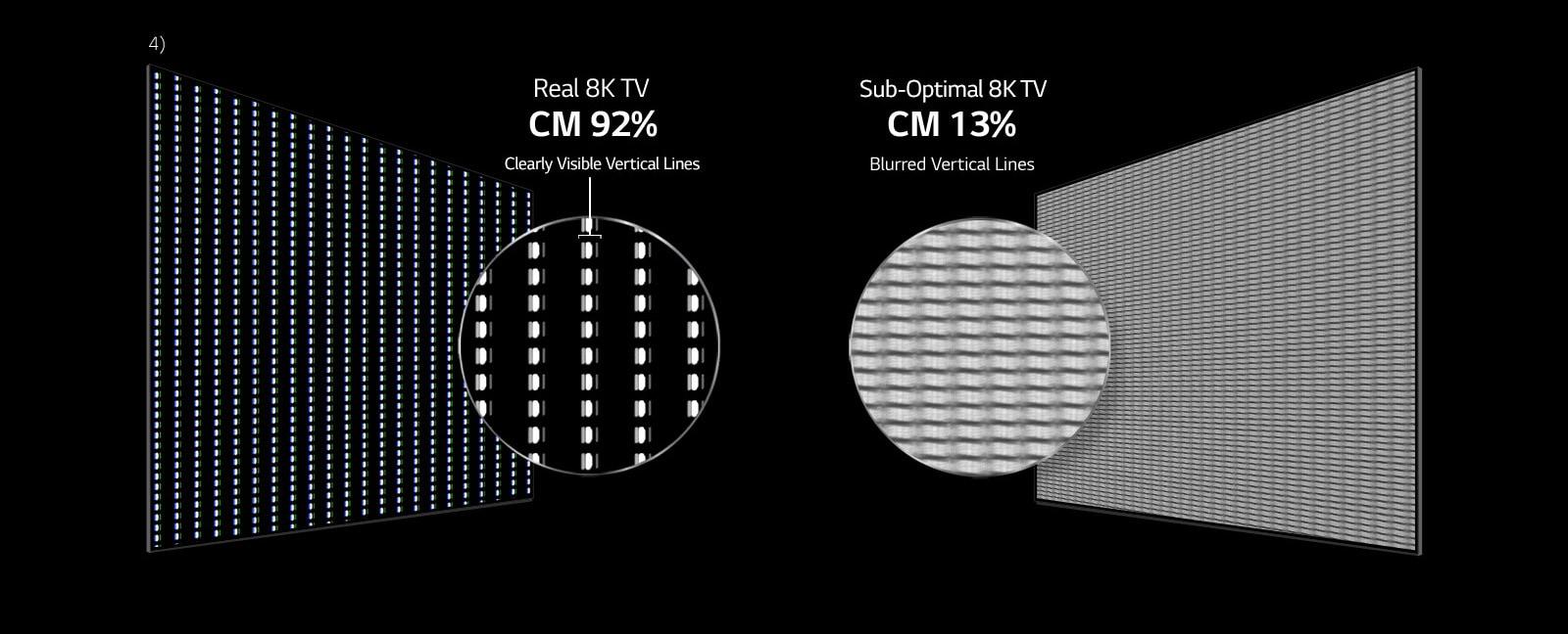 LG OLED 8K TV - измерено в соответствии с международными стандартами1