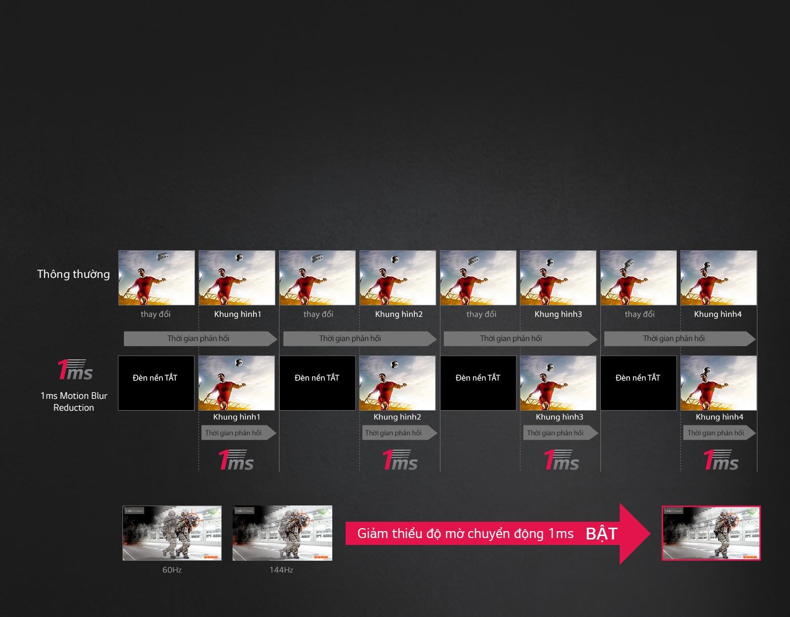 Chuyển động mượt mà với 1ms Motion Blur Reduction<br>1
