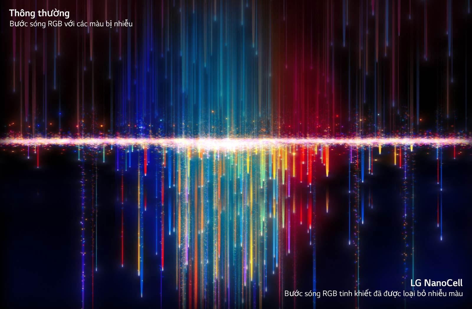 Các màu bị nhiễu như có thể thấy trên các TV thông thường ở hình trên đi qua bộ lọc NanoCell để tạo ra màu sắc tinh khiết trong hình dưới (phát video).