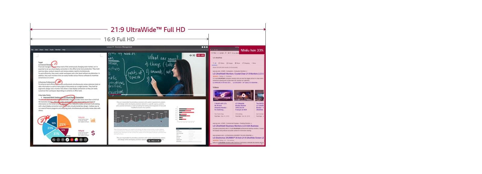Hình ảnh trên màn hình 21:9 UltraWide Full HD rộng hơn 33% so với 16:9 Full HD, thể hiện một lớp học trực tuyến trên màn hình