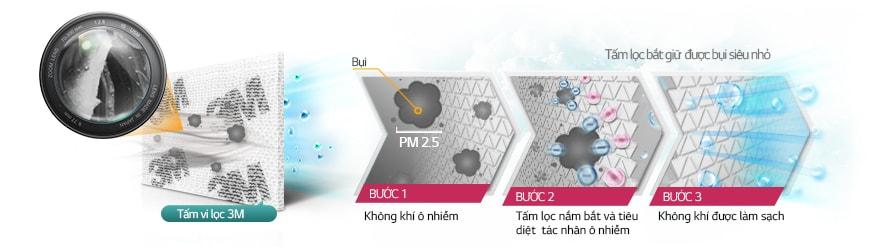 Tấm vi lọc - công nghệ 3M