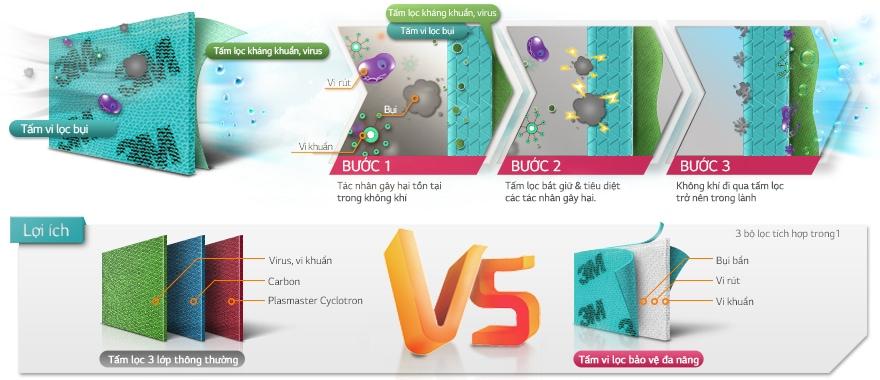Tấm vi lọc bảo vệ đa năng, công nghệ 3M