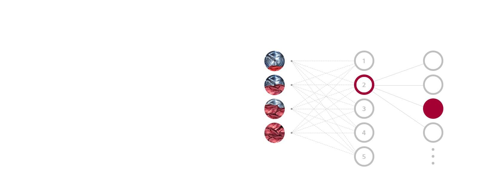 Ba cột hiển thị Xác định trọng lượng, Xác định độ mềm và Tối ưu hóa kiểu giặt, ở dưới là các mức độ giải thích cách AI DD trong máy giặt chọn chế độ giặt tối ưu.