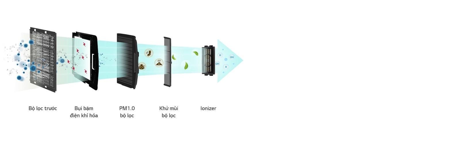 Lọc không khí cho không gian trong nhà lành mạnh hơn1