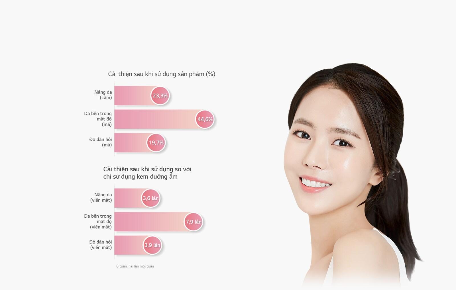 Hình ảnh khuôn mặt của một người phụ nữ bên cạnh biểu đồ thể hiện sự cải thiện sau khi sử dụng sản phẩm.