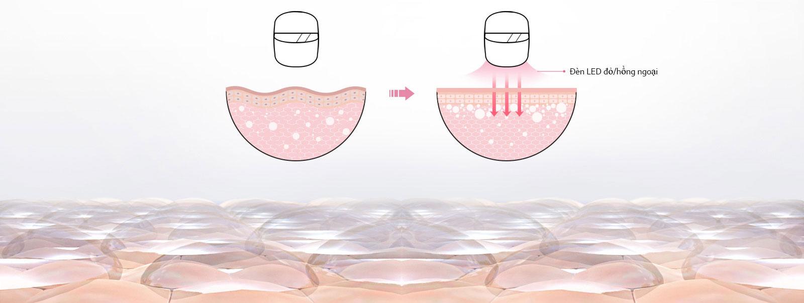 Hình ảnh thể hiện ánh sáng đỏ của Mặt nạ LED Derma thâm nhập vào da.