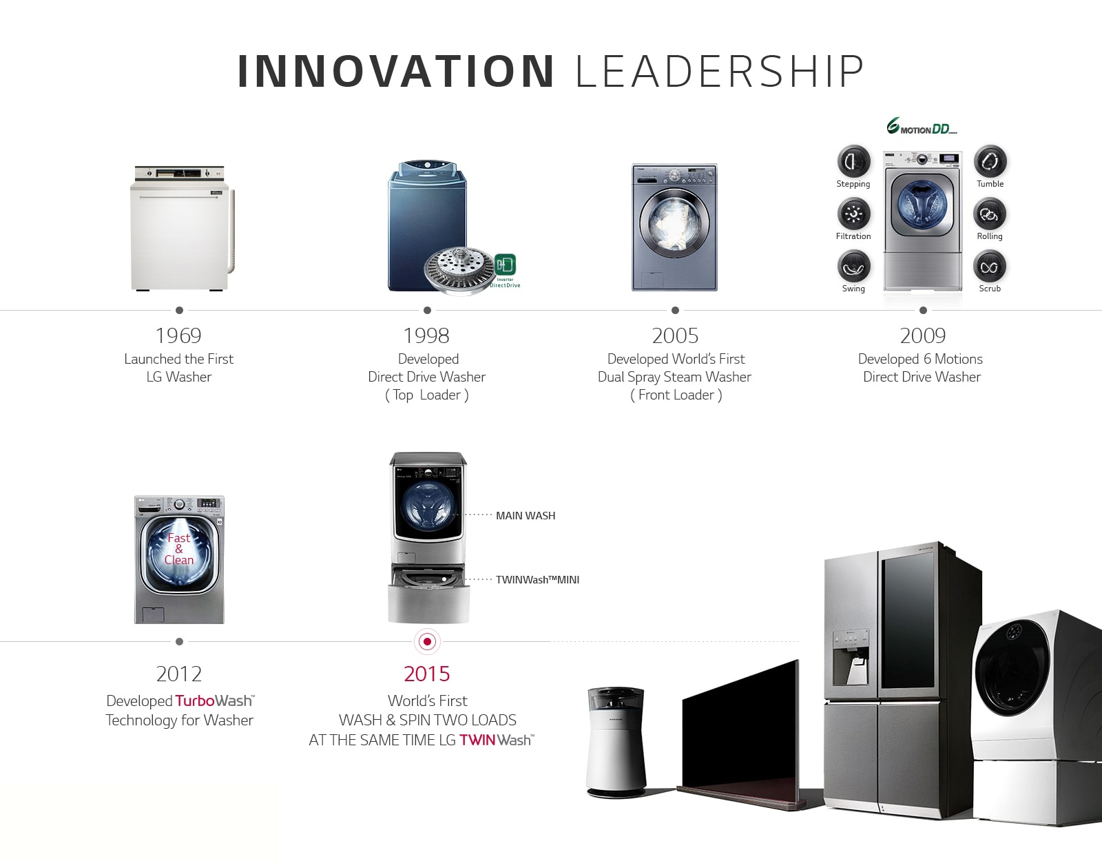 LG washing machines - Innovation Leadership